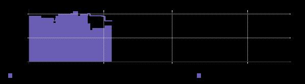 графическое представление ценовой информации IPPON BD-211W