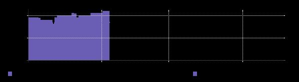графическое представление ценовой информации IPPON BU-211W