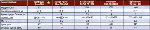 Основные параметры ИБП (по данным производителя) и итоговые оценки