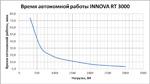 Время автономной работы IPPON INNOVA RT