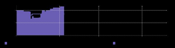 графическое представление ценовой информации IPPON BU-212B
