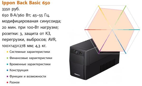 IPPON Back Basic 650, PCMag.com: обзор новинки