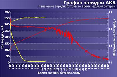 График зарядки АКБ