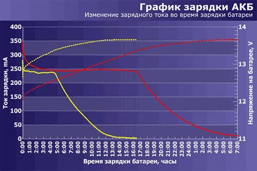 осциллограмма выходного сигнала Ippon Back Comfo Pro при разных уровнях нагрузки