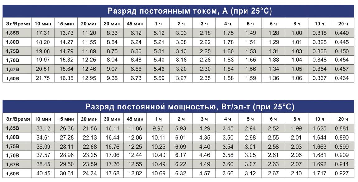 Таблицы разряда