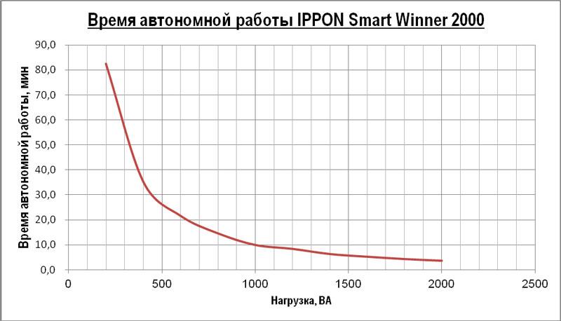 Время автономной работы IPPON Smart Winner
